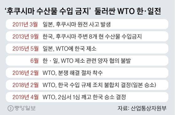 '후쿠시마 수산물 수입 금지' 둘러싼 WTO 한일전. 그래픽=김영옥 기자 yesok@joongang.co.kr
