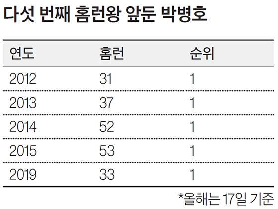 다섯 번째 홈런왕 앞둔 박병호