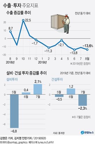9월 최근 경제동향(그린북). [연합뉴스]