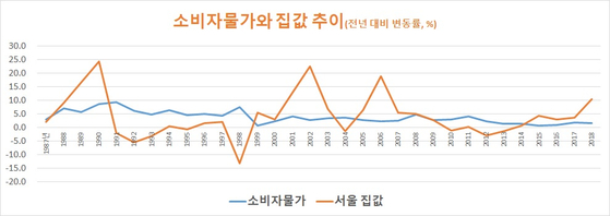 자료: 통계청 국민은행