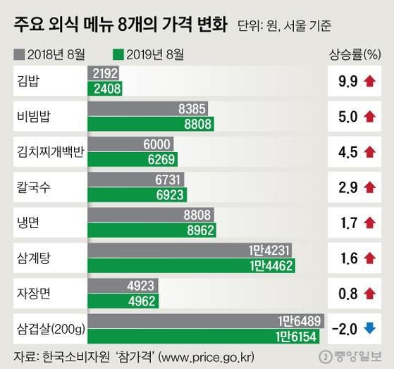 주요 외식 메뉴 8개의 가격 변화. 그래픽=심정보 shim.jeongbo@joongang.co.kr