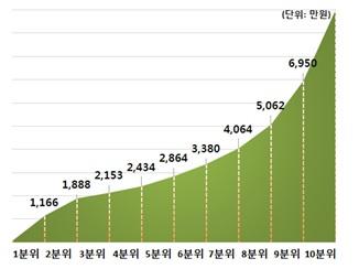 작년 평균연봉 4.6% 오른 3634만원···상위 10% 되려면 얼마