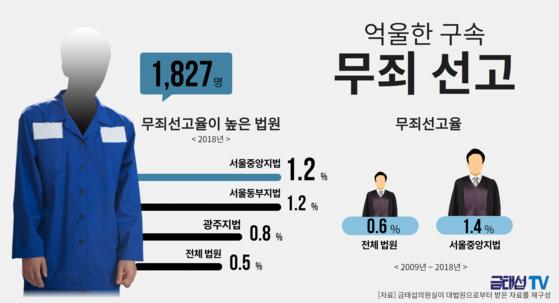 [사진 금태섭 더불어민주당 의원실 제공]