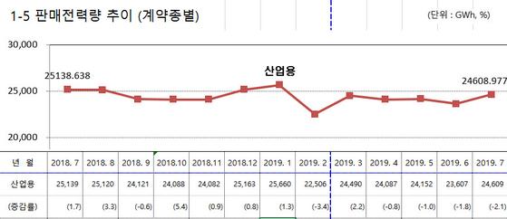 자료: 한국전력