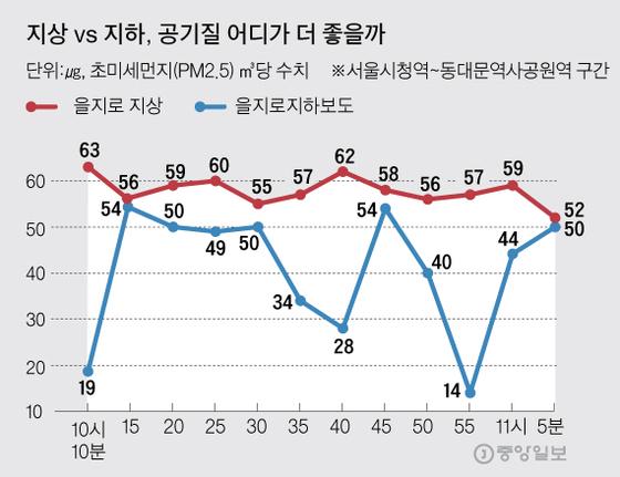 지상 vs 지하, 공기질 어디가 더 좋을까. 그래픽=김주원 기자 zoom@joongang.co.kr
