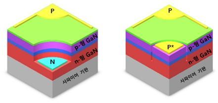 기존의 n, p형 전극을 형성한 n-p LED(좌) 및 n형 전극이 없이 p형 전극만으로 구성된 평판형 p*-p LED (우) 개략도, p*는 항복 전도성 채널이 형성된 p-전극.