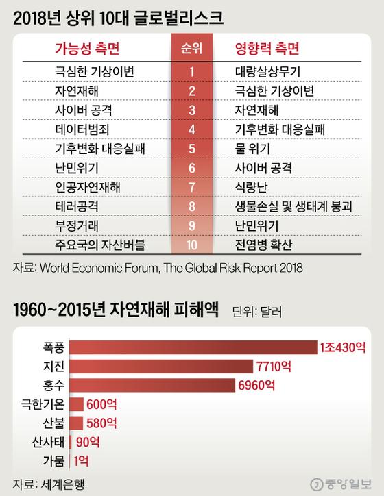 2018년 상위 10대 글로벌리스크. 그래픽=심정보 shim.jeongbo@joongang.co.kr