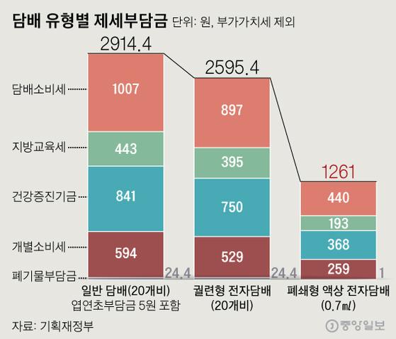 담배 유형별 제세부담금. 그래픽=신재민 기자 shin.jaemin@joongang.co.kr