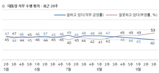 문재인 대통령의 국정 수행 지지도 추이[한국갤럽 조사]