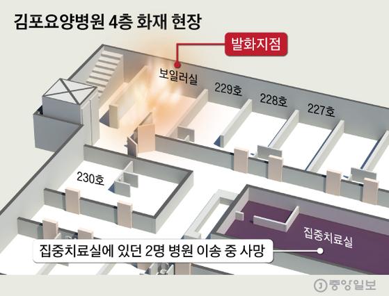 그래픽=심정보 기자 shim.jeongbo@joongang.co.kr