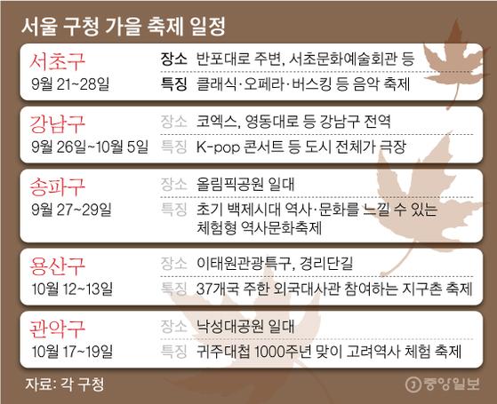 서울 구청 가을 축제 일정. 그래픽=김영옥 기자 yesok@joongang.co.kr