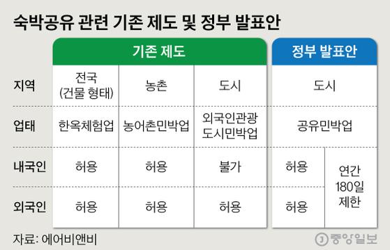 숙박공유 관련 기존 제도 및 정부 발표안. 그래픽=심정보 shim.jeongbo@joongang.co.kr