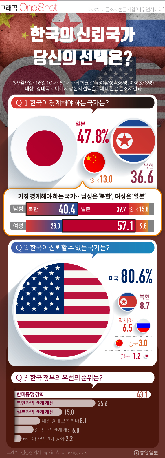 한국의 경계국, 신뢰국...당신의 샨택은