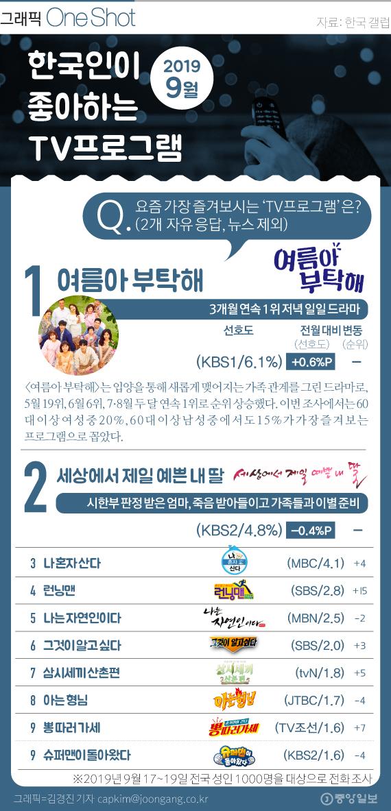 한국인이 좋아하는 TV 프로그램(9월)