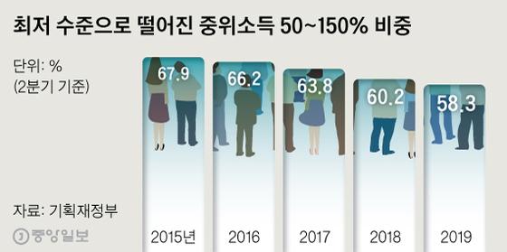 최저 수준으로 떨어진 중위소득 50~150% 비중. 그래픽=신재민 기자 shin.jaemin@joongang.co.kr