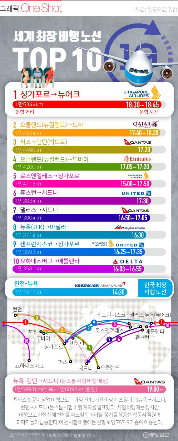 세계 최장 비행노선 TOP 10.