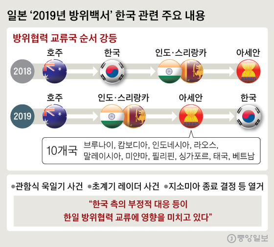 일본 '2019년 방위백서' 한국 관련 주요 내용. 그래픽=신재민 기자 shin.jaemin@joongang.co.kr