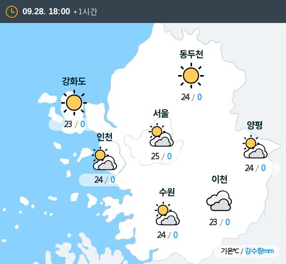 2019년 09월 28일 18시 수도권 날씨