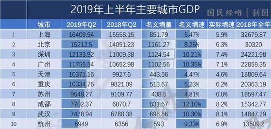 2019년 상반기 주요도시 GDP [출처 터우탸오]