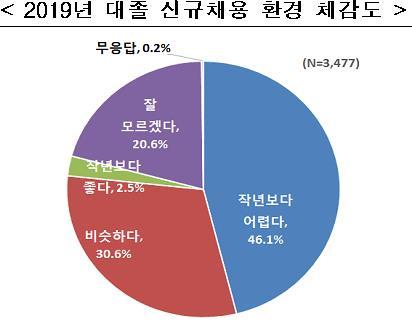2019년 대졸 신규채용 환경 체감도. [표 한국경제연구원]