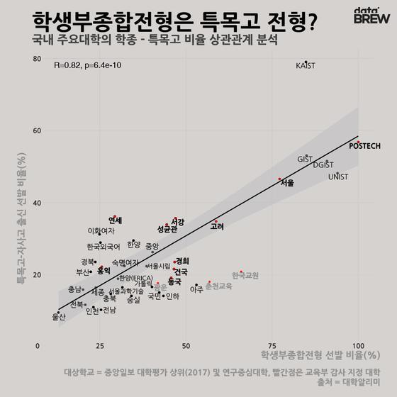 [데이터브루]학생부종합전형은 특목고 전형?