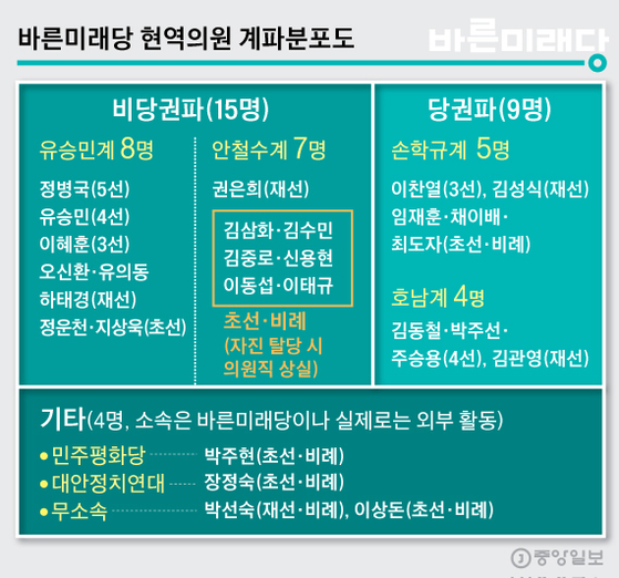 바른미래당 현역의원 계파분포도. 그래픽=김주원 기자 zoom@joongang.co.kr