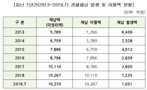 '지난 7년간 관세체납 발생 및 이월액 현황' 자료 [자료 조정식 의원실]