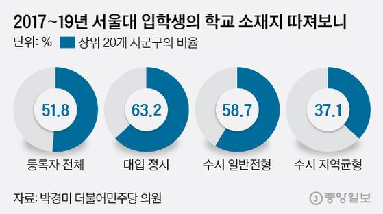 서울대 입학생의 지역 편중, 수시보다 정시가 심해