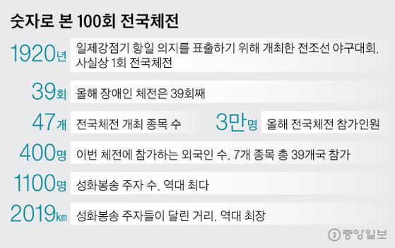 숫자로 본 100회 전국체전. 그래픽=신재민 기자 shin.jaemin@joongang.co.kr
