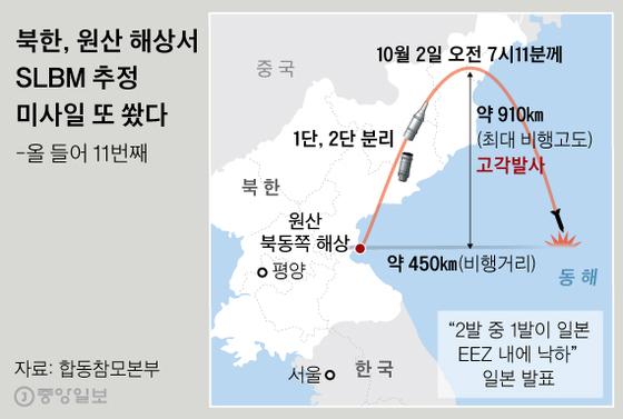 북한, 원산 해상서 SLBM 추정 미사일 또 쐈다. 그래픽=신재민 기자 shin.jaemin@joongang.co.kr