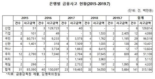 [자료 금융감독원=김병욱 의원실]