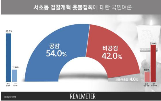 지난 28일 열린 서울 서초동 '검찰개혁 촛불집회'에 대한 국민 여론조사 결과. [사진 리얼미터 제공]