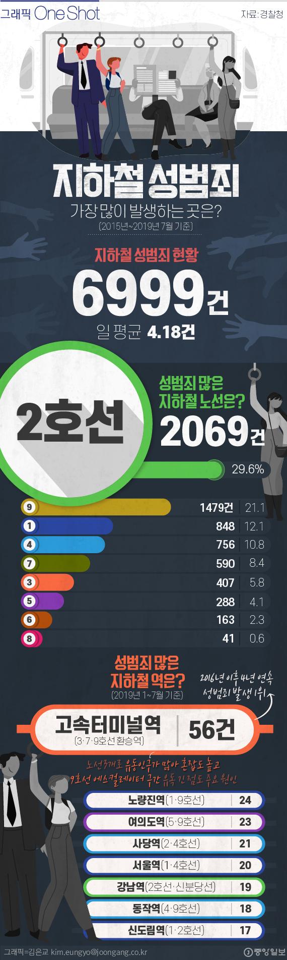 서울 지하철 성범죄 현황.