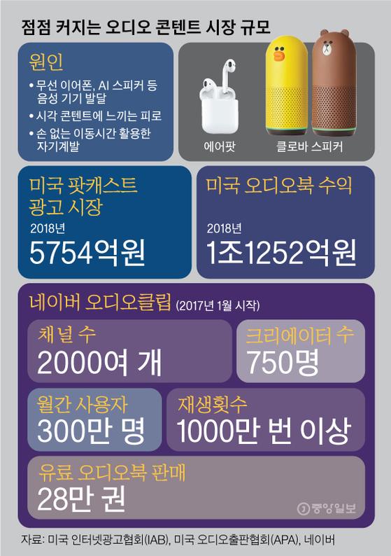 점점 커지는 오디오 콘텐트 시장 규모. 그래픽=김영옥 기자 yesok@joongang.co.kr