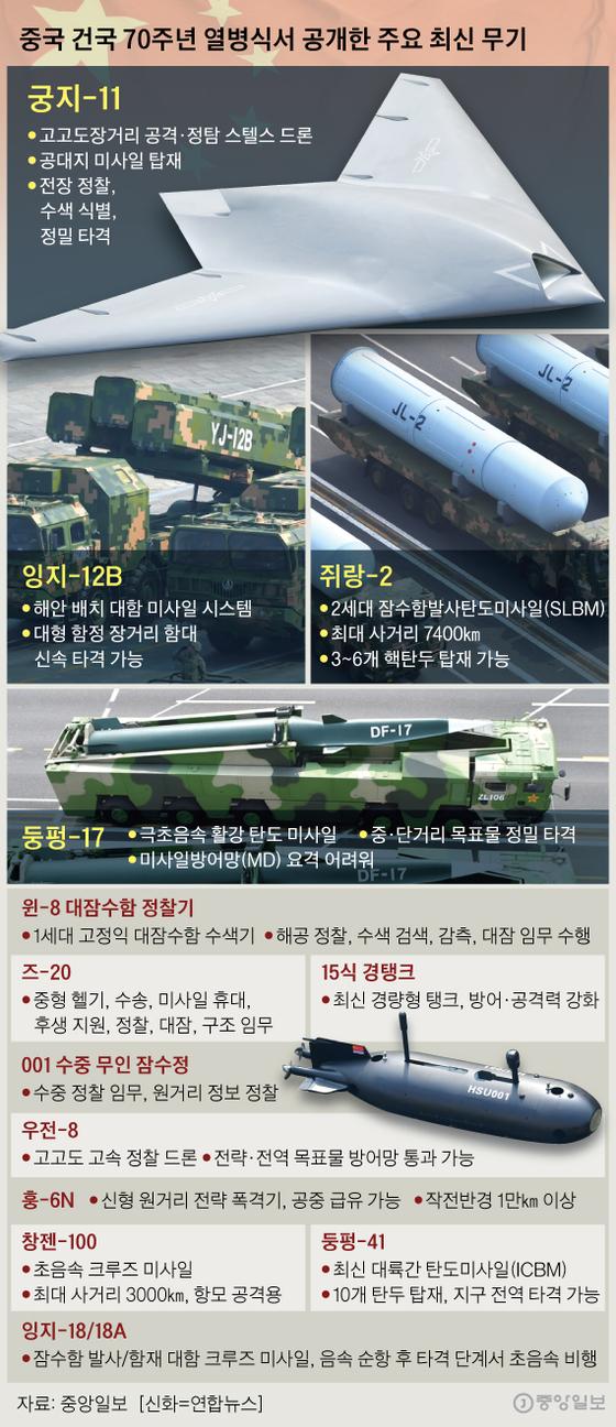 중국 건국 70주년 열병식서 공개한 주요 최신 무기. 그래픽=신재민 기자 shin.jaemin@joongang.co.kr