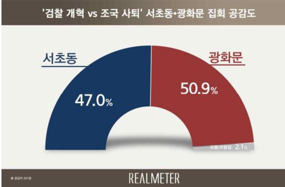 광화문 집회와 서초동 집회에 대한 국민 여론조사 결과. [자료 리얼미터 제공]