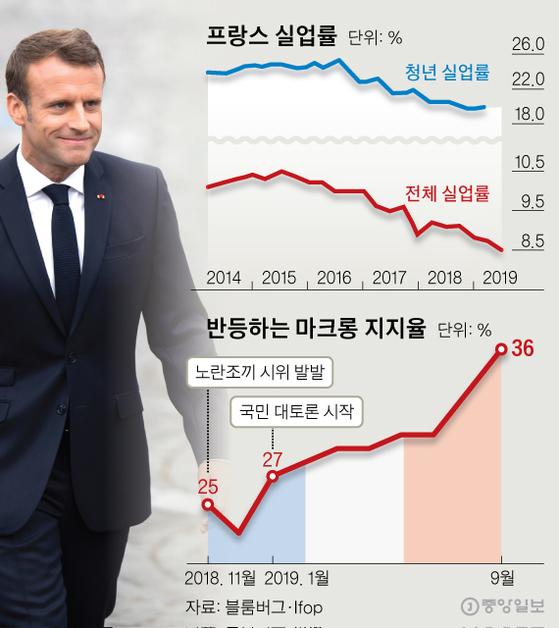 반등하는 마크롱 지지율. 그래픽=신재민 기자 shin.jaemin@joongang.co.kr