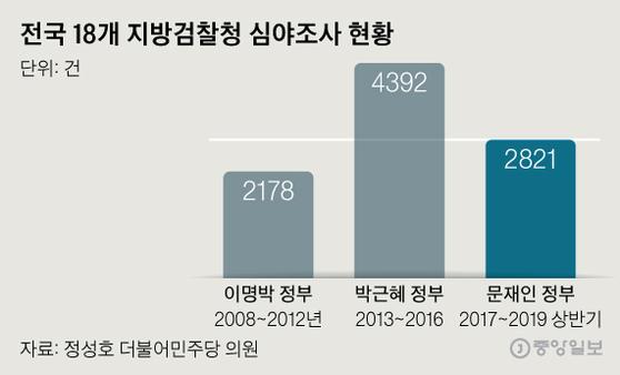 全国18の地方検察庁深夜調査の現状。 グラフィック=シン・ジェミン記者shin.jaemin@joongang.co.kr