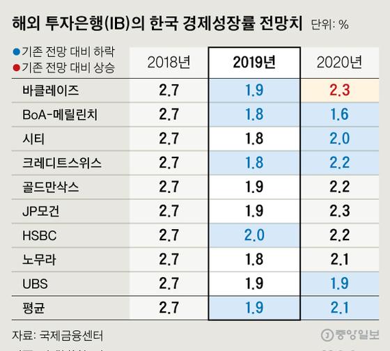 해외 투자은행(IB)의 한국 경제성장률 전망치. 그래픽=신재민 기자 shin.jaemin@joongang.co.kr