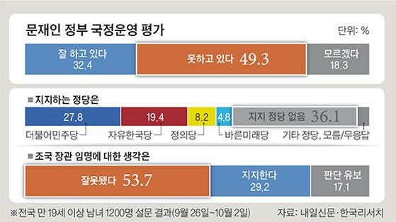 문재인 정부 국정운영 평가