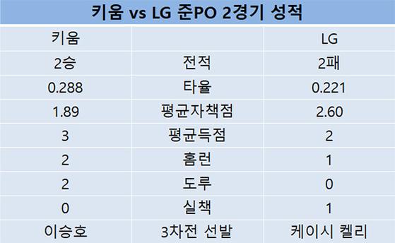 키움 vs LG 준PO 2경기 성적