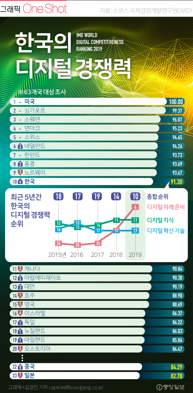 한국의 디지털 경쟁력은 세계 몇 위?