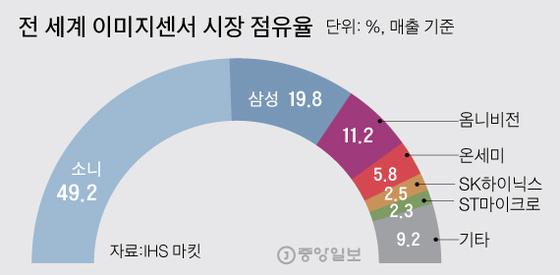 전 세계 이미지센서 시장 점유율. 그래픽=김주원 기자 zoom@joongang.co.kr