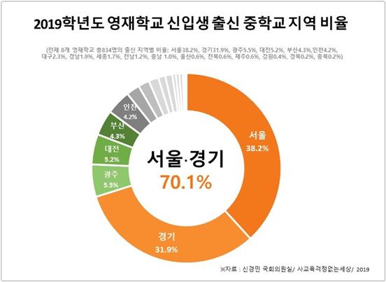 영재학교 신입생 70%가 수도권…서울과학고 절반은 대치동 같은 학원 출신