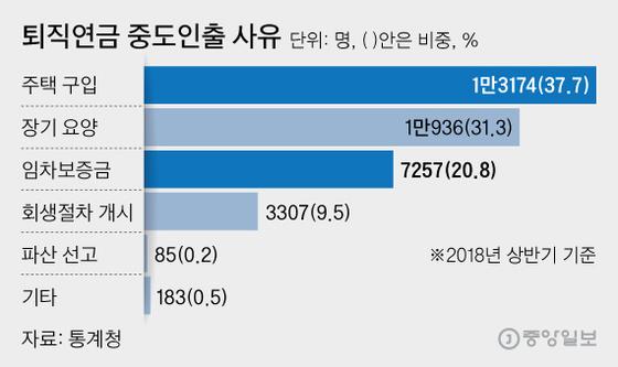 퇴직연금 중도인출 사유, 그래픽=김영희 02@joongang.co.kr