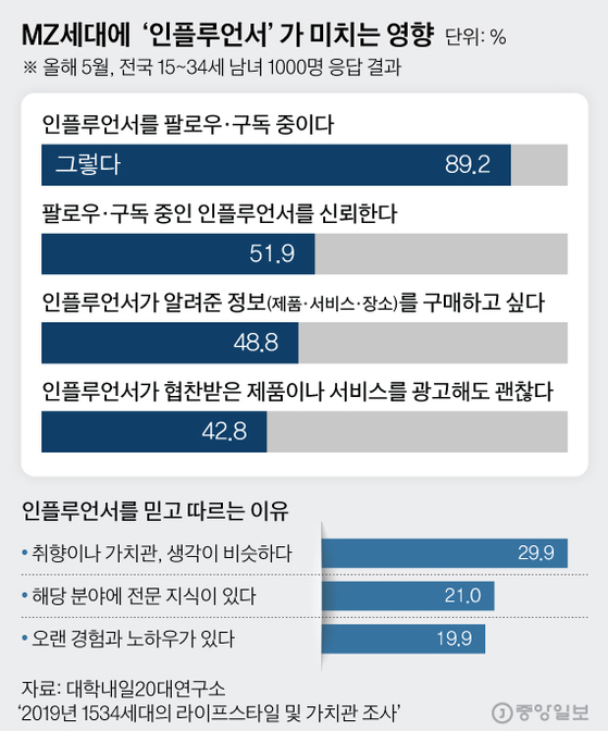 MZ세대에 '인플루언서'가 미치는 영향. 그래픽=김현서 kim.hyeonseo12@joongang.co.kr