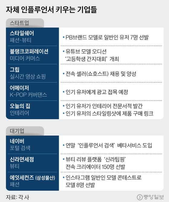 자체 인플루언서 키우는 기업들. 그래픽=김현서 kim.hyeonseo12@joongang.co.kr