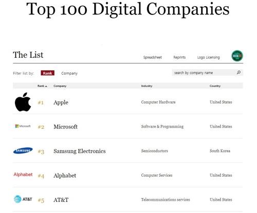 포브스가 발표한 '100대 디지털 기업' 명단 [포브스 웹사이트]