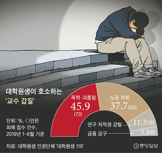 교수 갑질에 멍드는 대학원생…개밥 주기, 통장 압수, 성폭력에 논문 강탈까지