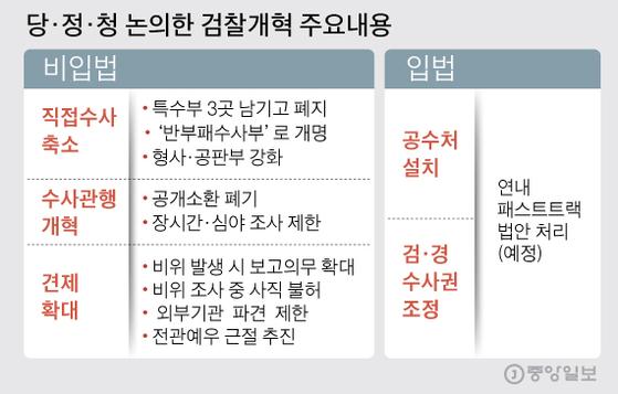 당·정·청 논의한 검찰개혁 주요내용. 그래픽=김주원 기자 zoom@joongang.co.kr